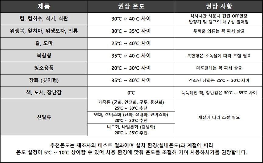 오존소독기권장온도